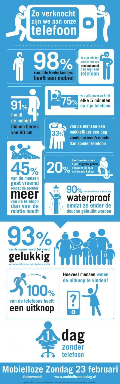 infographic-mobielloze-zondag
