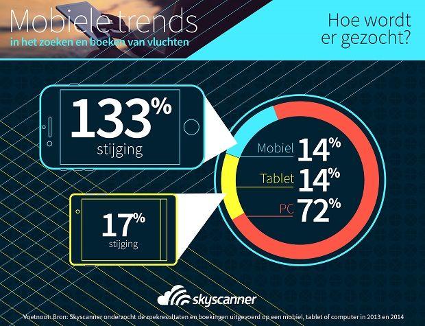 Infographic Mobile Trends - Zoekopdrachten