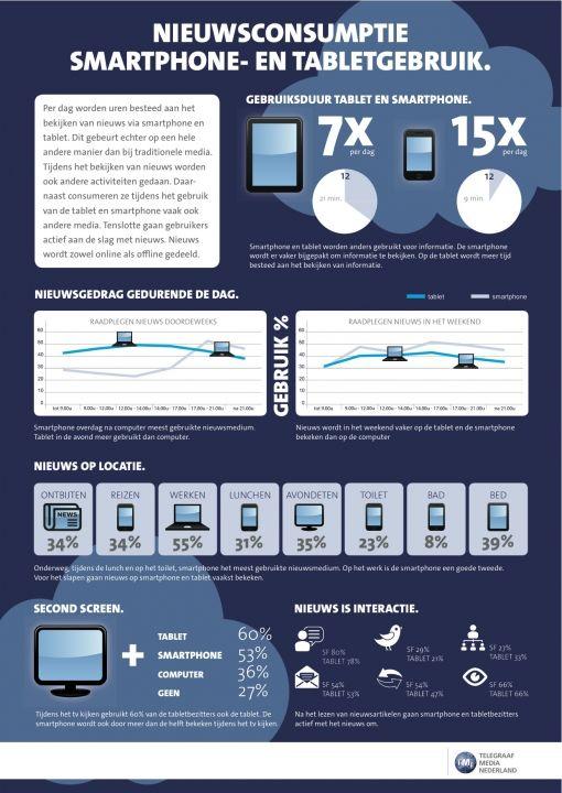 infographic-nieuwsconsumptie-smartphone-en-tabletgebruik