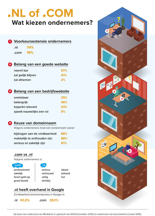 Infographic-nl-sidn