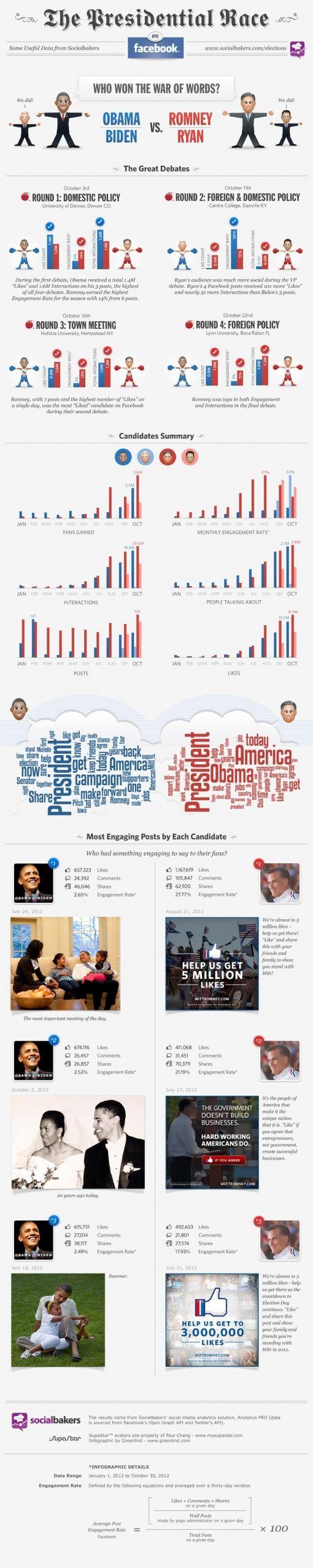 infographic-obama-v-romney-final1