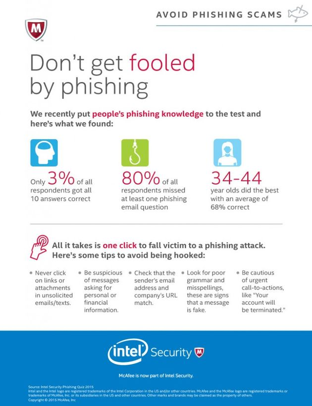 Infographic-phishing