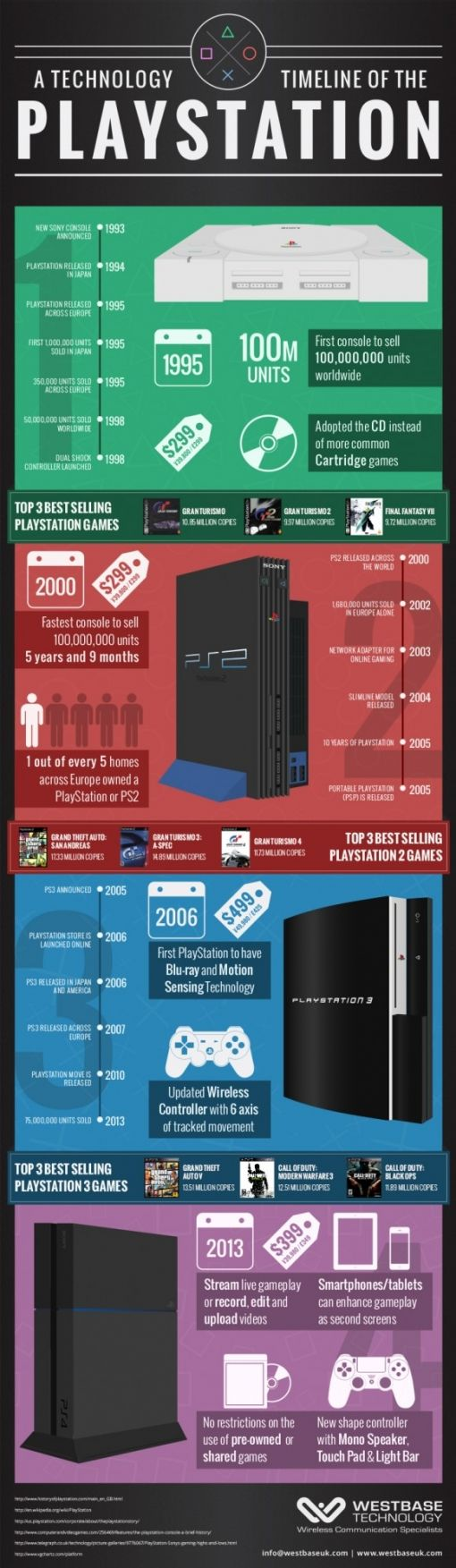 infographic-playstation
