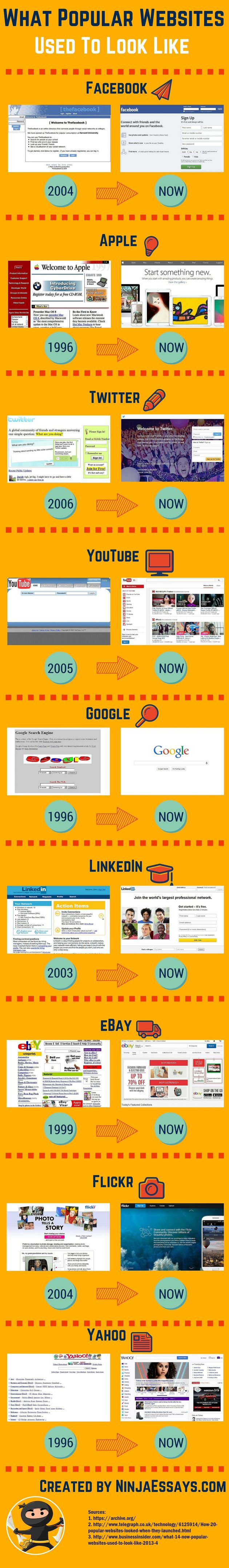 infographic populaire oude websites