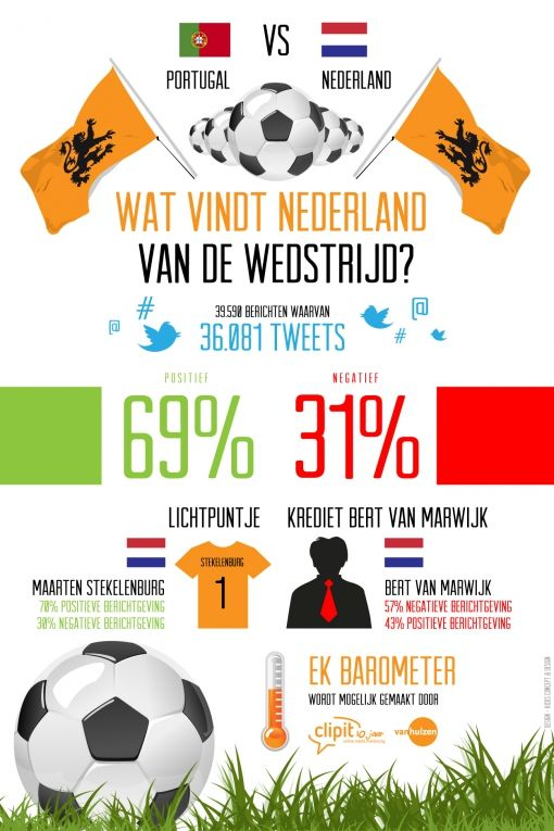 Infographic Portugal Nederland
