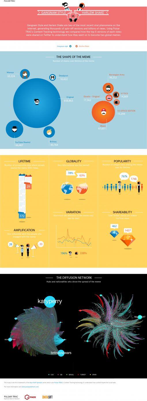 infographic_psy_harlem-shake