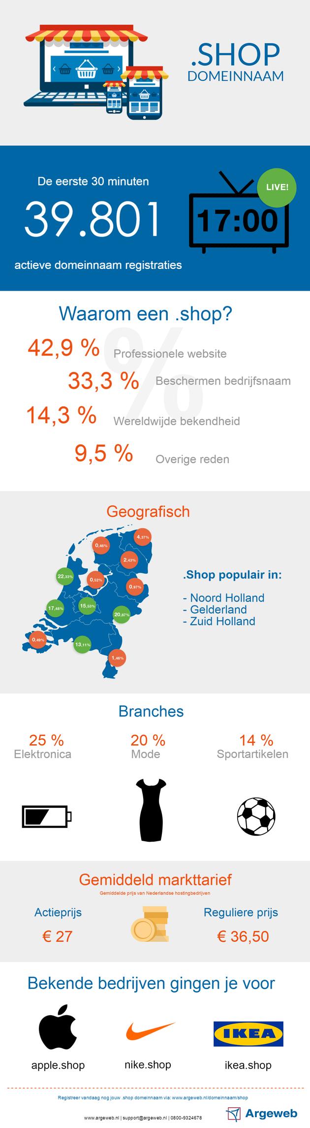infographic_shop_domeinnaam