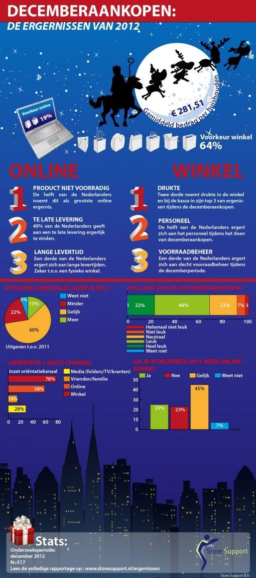 Infographic Store Support Decemberergernissen-01 (1)