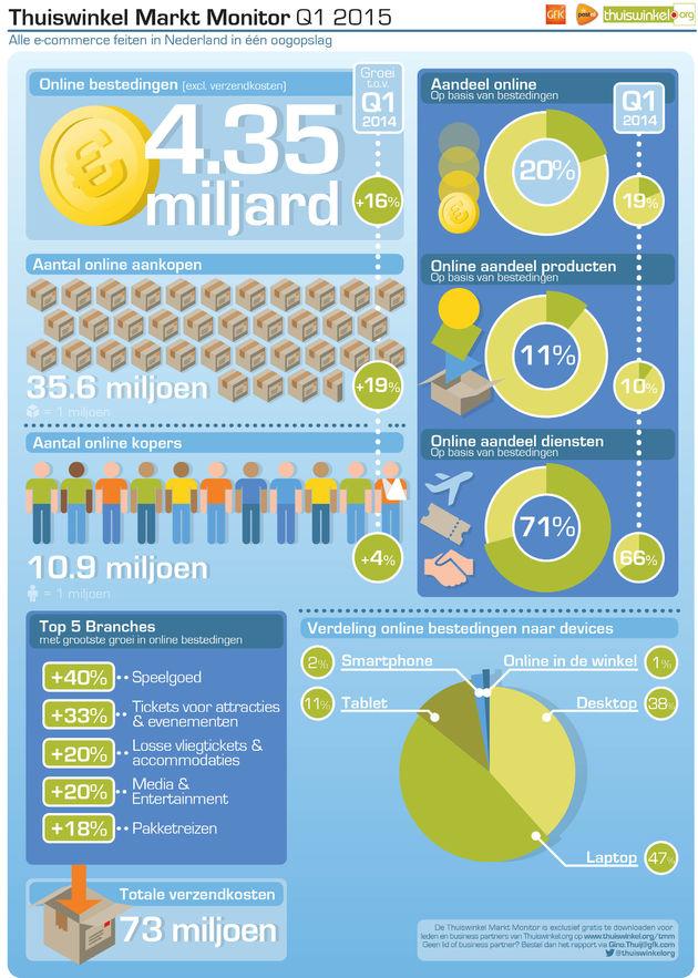 Infographic_Thuiswinkel_Markt_Monitor_2015