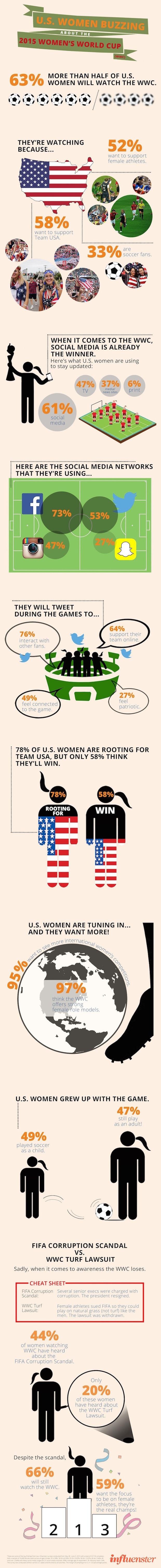 infographic Vrouwenvoetbal