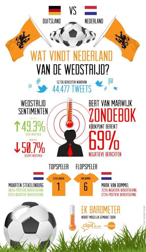 Infographic - Wat vindt Nederland van de wedstrijd