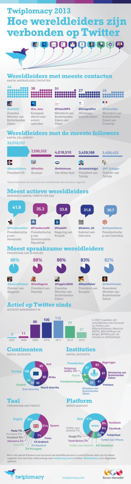 infographic-wereldleiders-twitter