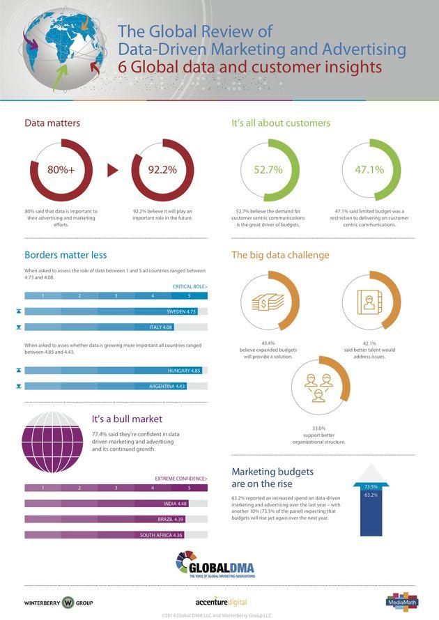 infographic_wereldwijd_onderzoek_data_driven_marketing onthult eensgezinde visie
