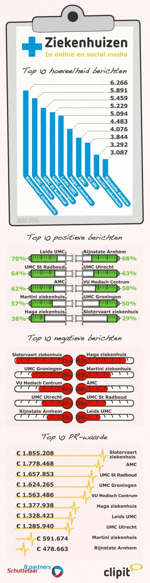 Infographic ziekenhuizen 2013