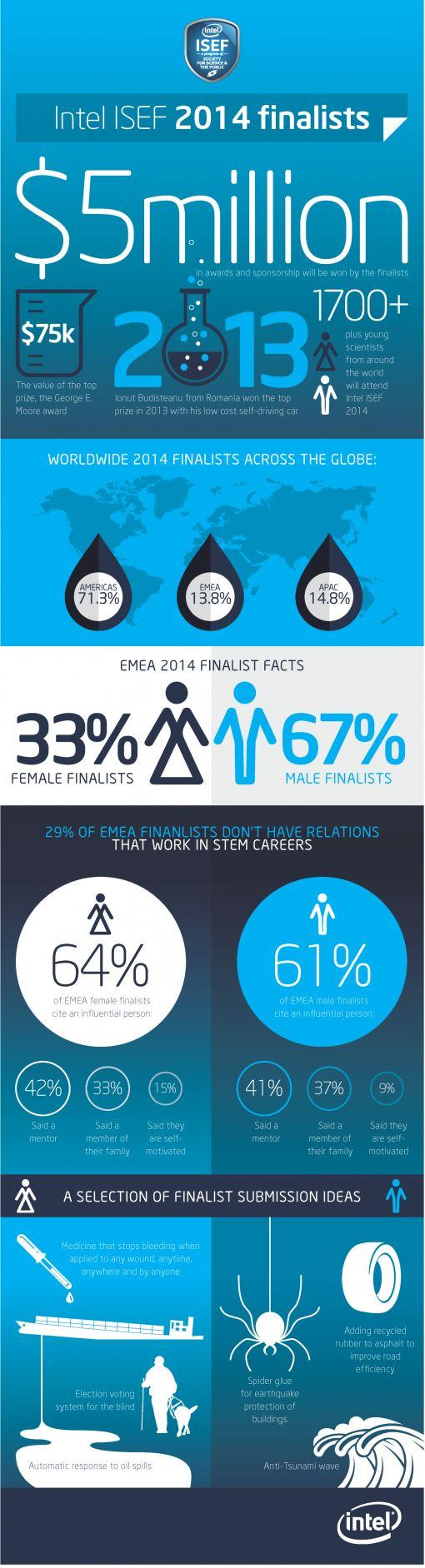 Intel_ISEF_infographic_v.2