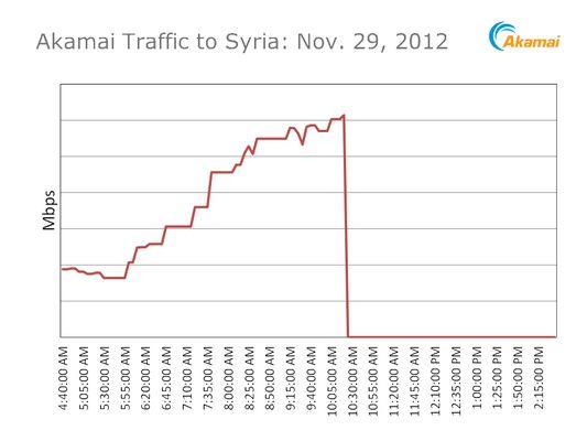 Internet blokkade in Syrië?
