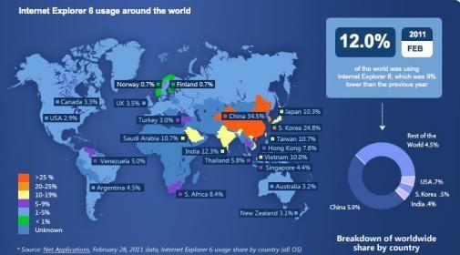 Internet Explorer 6 countdown