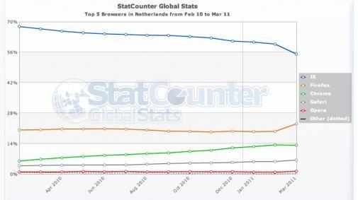 Internet Explorer en Firefox winnen marktaandeel in Nederland