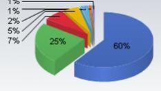 Internet Explorer zakt onder de 60%