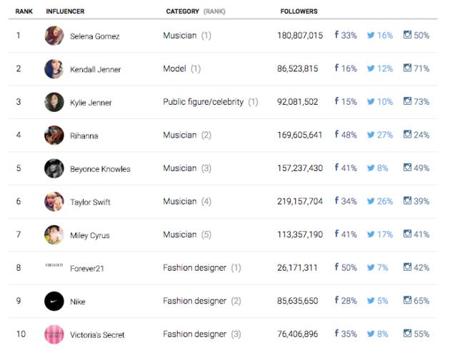 invloedrijke-beroemdheden-social media