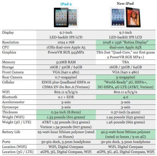 ipad_2_vs_new_ipad