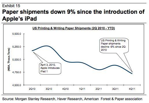 iPad zorgt voor minder papier verbruik in de VS
