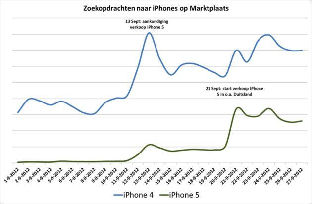 iPhone 4 en 5 populair op Marktplaats
