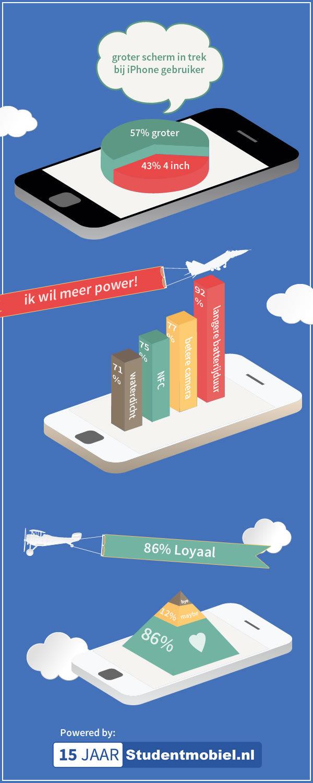iPhone 6 infographic