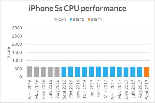 iphone-snelheid-test