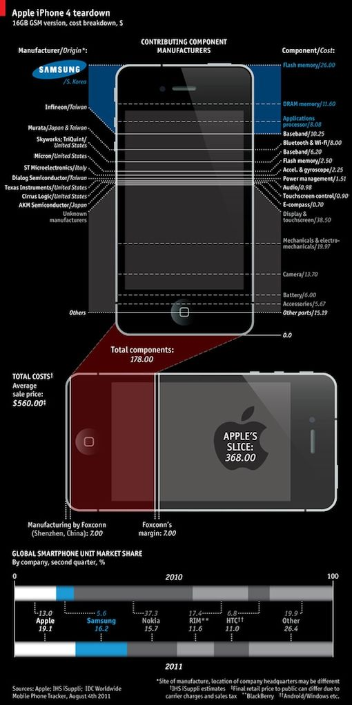 iphone4_costs