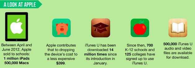 iTunes U meer dan 14 miljoen keer gedownload [Infographic]