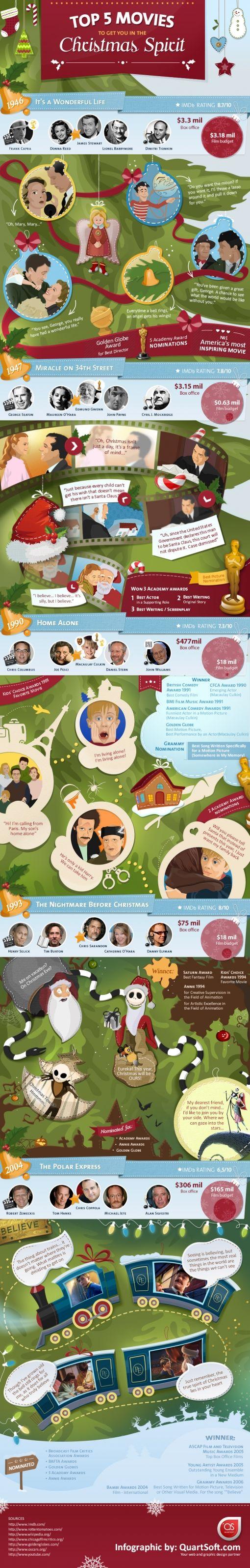 kerstfilms-infographic