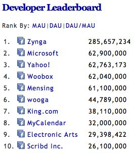 King.com passeert Electronic Arts op Facebook