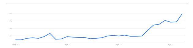 Koningsdag: We googelen vooral op de weersverwachting