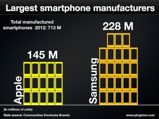 largest-smartphone-manufacturers 2013