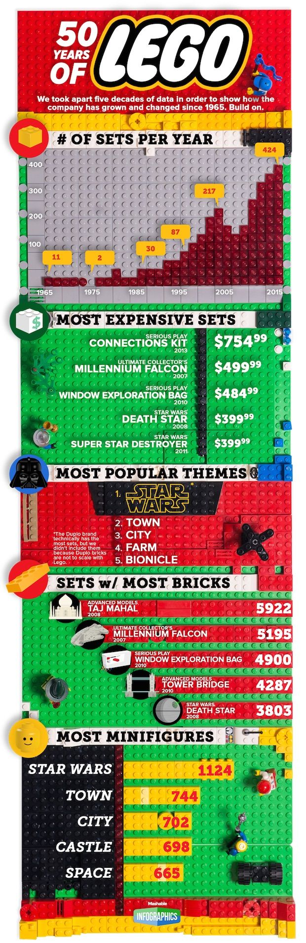 Lego infographic