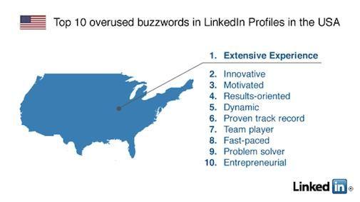 LinkedIn : Top 10 Buzz woorden in LinkedIn profiles