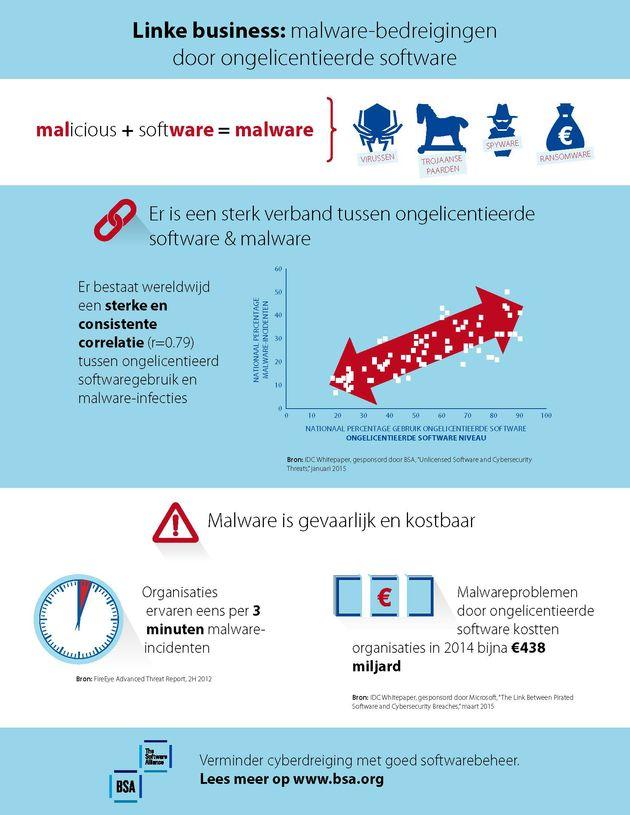 lvt_hires_BSA_malware infographic_Dutch (FINAL)