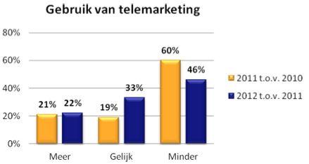 Marketeers zijn kritisch over toekomst van telemarketing
