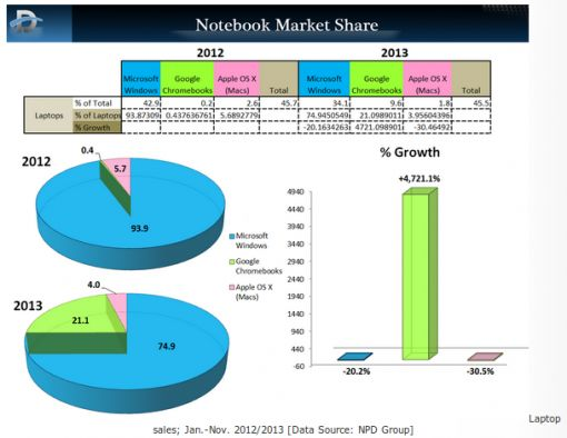 marketshare 2013 chromebooks