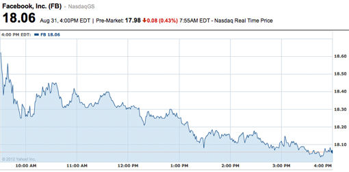 Marktwaarde Facebook is nu met 50 miljard dollar gezakt