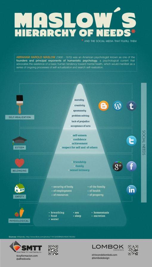 maslow-social-media-needs