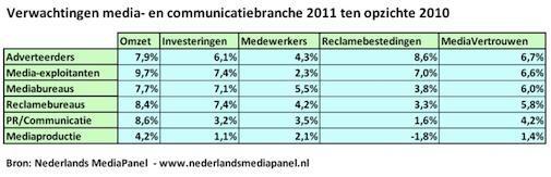 Media- en communicatiewereld kijkt met vertrouwen naar 2011