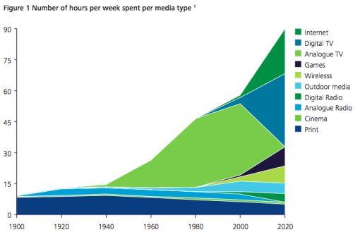 media_spent_perweek