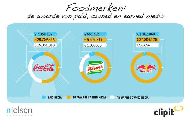 mediawaarde-foodmerken