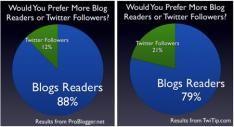 Meer blog lezers of volgers op Twitter?