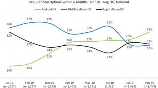 Meer Smartphone gebruikers verkiezen Android boven iPhone