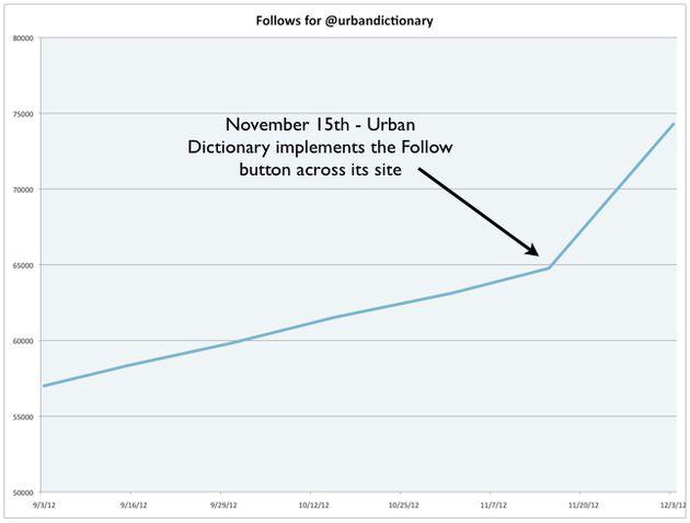 Meer Twitter volgers? Zet een 'follow us' knop op de homepage