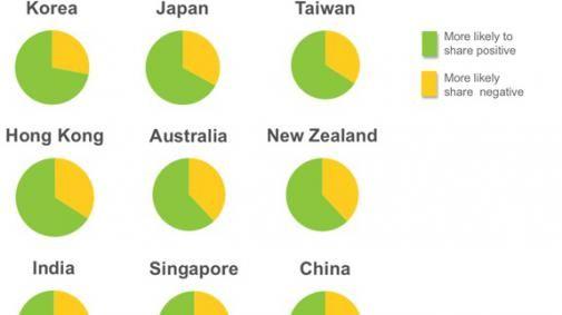 Meerderheid van de Chinezen zijn negatief in de social media