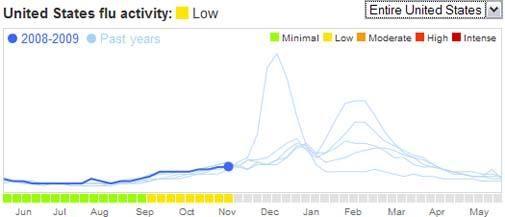 Met Google Flu Trends een epidemie voorkomen